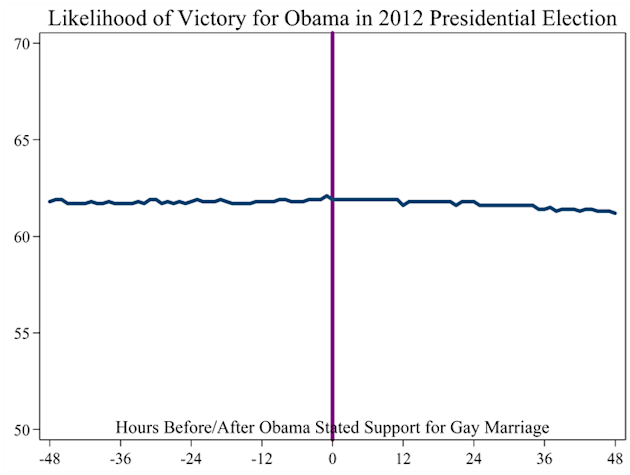 how gay marriage effects society. The rational case for why Obama supported ...
