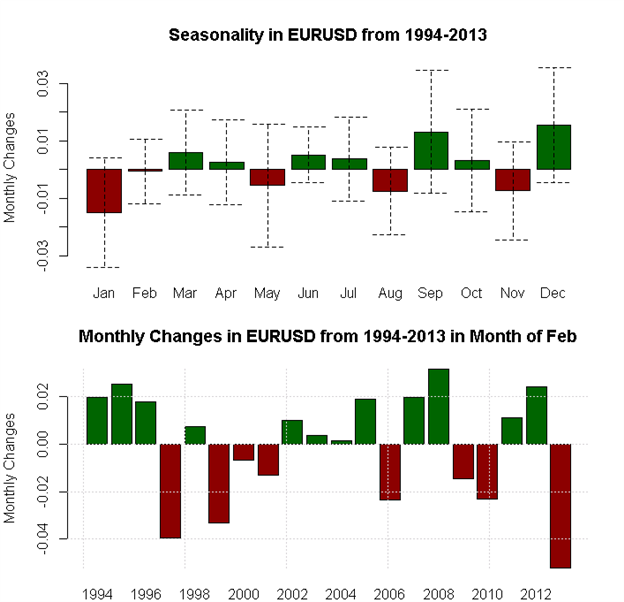 February_Seasonality_Favors_Aussie_and_Dollar_Strength_Pound_Weakness_body_Picture_1.png, February Seasonality Favors Aussie and Dollar Strength, Poun...