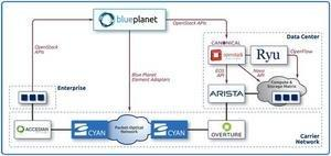 Cyan to Demonstrate the First SDN Application Spanning Enterprise, WAN and Data Center Environments at Interop Tokyo