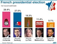 Graphic showing results in the French election for the top 5 candidates