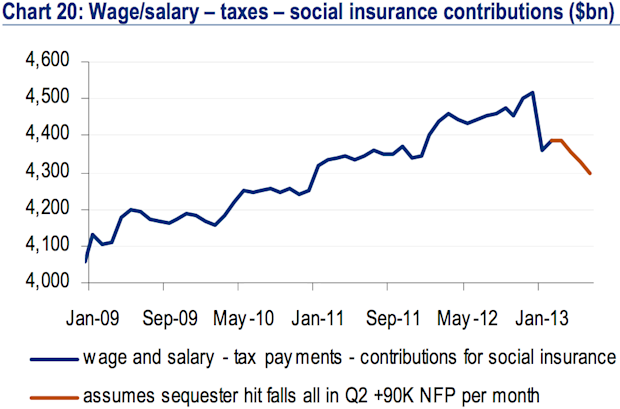 Wages and salaries less taxes and social insurance contributions
