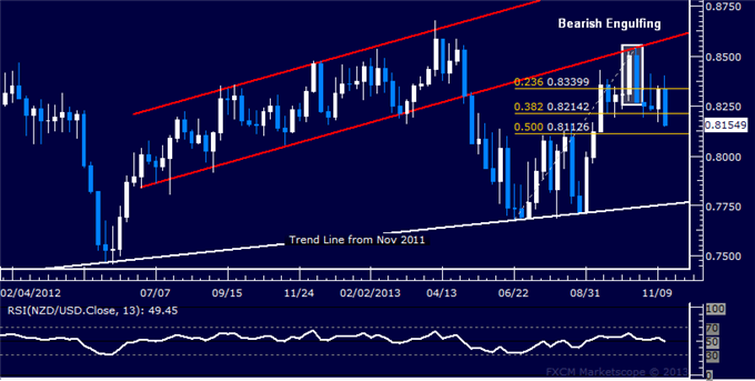Forex_Strategy_NZDUSD_Top_Taking_Shape_body_Picture_5.png, Forex Strategy: NZD/USD Top Taking Shape