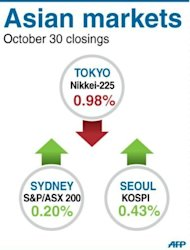 &lt;p&gt;Closing levels for the Tokyo, Seoul and Sydney stock markets on Tuesday.&lt;/p&gt;