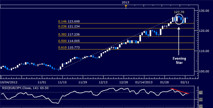 Forex_EURJPY_Technical_Analysis_02.08.2013_body_Picture_5.png, EUR/JPY Technical Analysis 02.12.2013