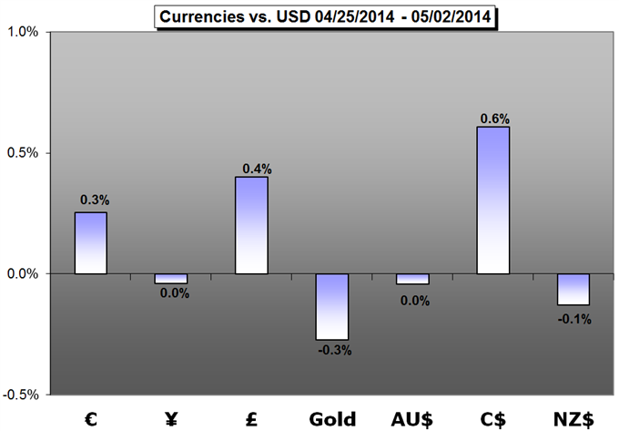 Weekly Trading Forecast: EURUSD and Majors Move Closer to Critical Breakouts