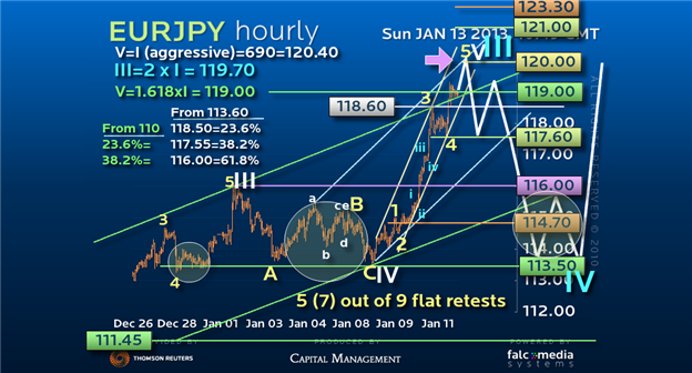 Guest_Commentary_Doubling_Your_Money_on_EURJPY_body_Picture_1.png, Guest Commentary: Doubling Your Money on EUR/JPY