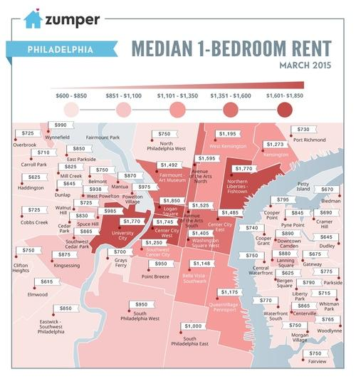 The Numbers: Mapping the Median Rent of a One-Bedroom in Philadelphia