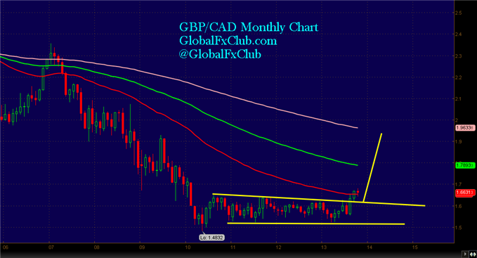 A_GBPCAD_Set-up_All_Traders_Can_Agree_on_body_GuestCommentary_LMcMahon_October21A.png, A GBP/CAD Set-up All Traders Can Agree on