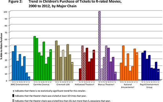FTC Report: Movie Rating Enforcement Shows Improvement