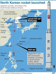 Graphic showing tracked positions and scheduled trajectory of the North Korean rocket, launched Wednesday