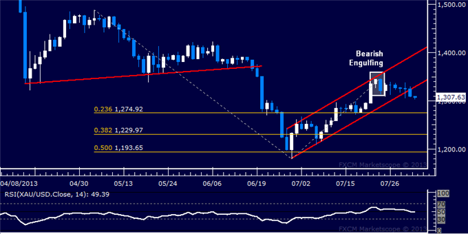 Forex_Dollar_Rally_Resumes_in_Earnest_SP_500_Finally_Overtakes_1700_body_Picture_7.png, Dollar Rally Resumes in Earnest, S&P 500 Finally Overtakes 170...