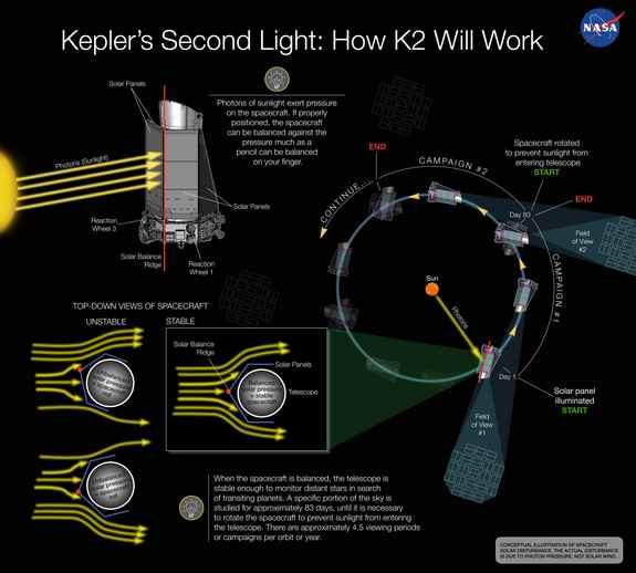 NASA's Ailing Planet-Hunting Kepler Spacecraft Moves Closer to New Mission
