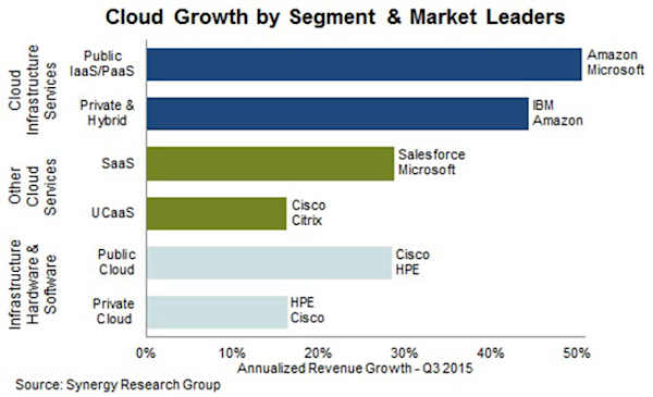 Cloud Computing: In Whom Do I Invest? - Yahoo Finance