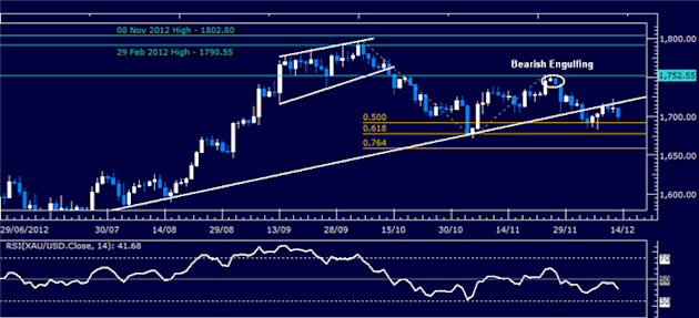 Forex_Analysis_Dollar_Holds_Key_Support_as_SP_500_Turns_Lower_body_Picture_2.png, Forex Analysis: Dollar Holds Key Support as S&P 500 Turns Lower