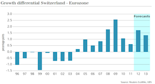 Guest_Commentary_Swiss_Exports_Rise_Thanks_to_Higher_Export_Prices_body_Picture_24.png, Guest Commentary: Swiss Exports Rise Thanks to Higher Export Prices. Sorry, What ????