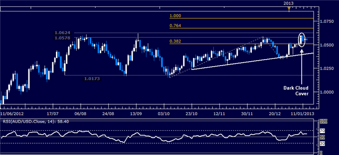 Forex_Analysis_AUDUSD_Classic_Technical_Report_01.15.2013_body_Picture_1.png, Forex Analysis: AUD/USD Classic Technical Report 01.15.2013