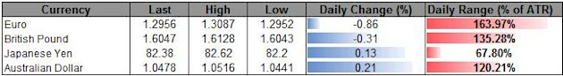 Forex_USD_Rebound_At_Risk_On_Soft_NFPs-_GBP_Traders_Eye_BoE_Minutes_body_ScreenShot115.png, Forex: USD Rebound At Risk On Soft NFPs- GBP Traders Eye B...