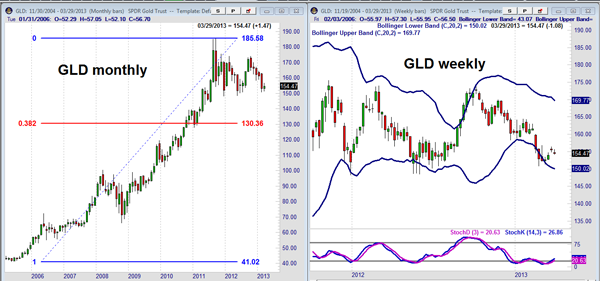 Market Outlook GLD Chart