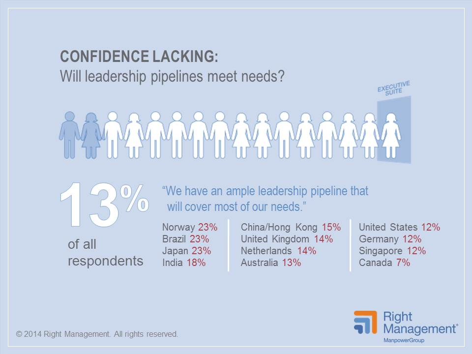 Only 13 percent of HR leaders globally have confidence their leadership pipelines will meet business needs.
