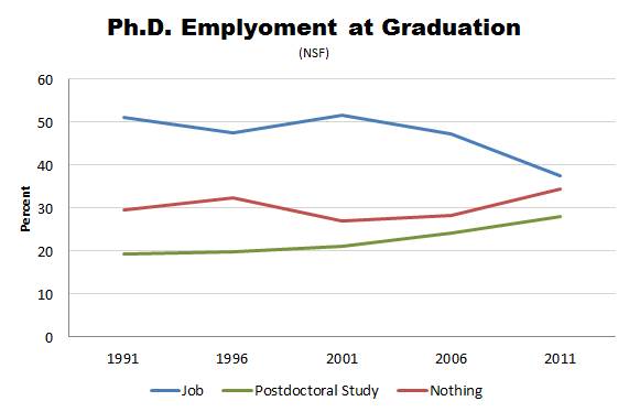 NSF_PhD_Employment.PNG