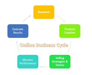 Your Business Success Depends on This…. image Business Cycles