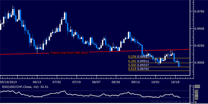 dailyclassics_usd-chf_body_Picture_7.png, Forex: USD/CHF Technical Analysis – Key Trend Line Under Fire