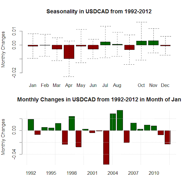 forex_seasonality_us_dollar_strength_january_body_Picture_12.png, Forex Seasonality: USD Tends to Gain in January, Will History Repeat?