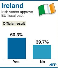 Results of Ireland's referendum on an EU fiscal austerity package