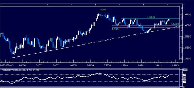 Forex_Analysis_GBPUSD_Classic_Technical_Report_12.12.2012_body_Picture_1.png, Forex Analysis: GBP/USD Classic Technical Report 12.12.2012