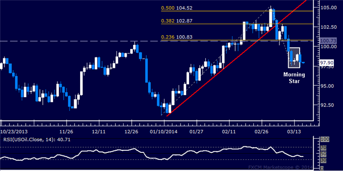 Forex-US-Dollar-Waiting-for-Direction-Cues-Gold-May-Be-Topping_body_Picture_8.png, US Dollar Waiting for Direction Cues, Gold May Be Topping
