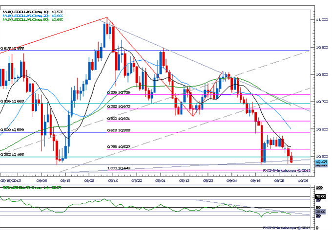 Forex_USDOLLAR_Opening_Range_in_Focus-_EUR_Searching_for_Resistance_body_Picture_3.png, USDOLLAR Opening Range in Focus- EUR Searching for Resistance
