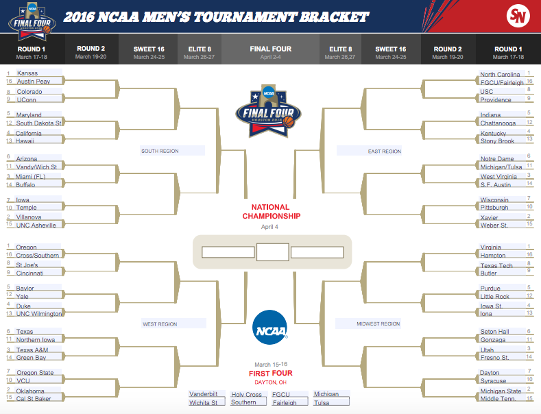 march madness 2016 printable ncaa tournament bracket