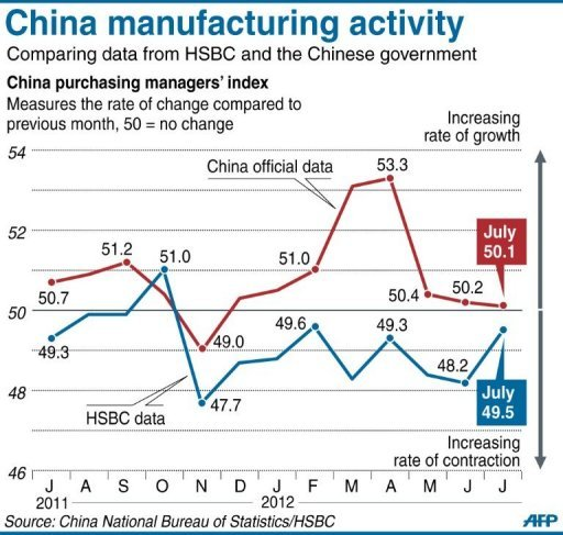 China manufacturing activity