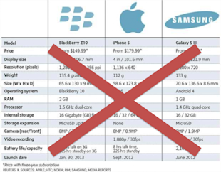 Brand Love: Missing Link for Blackberry, Apple, Samsung Comparison image no tehc specs 600x469