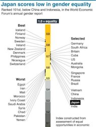 Graphic showing world rankings for gender equality. A Goldman Sachs report in 2010 estimated that Japan&#39;s GDP could jump by a staggering 15 percent if female participation (currently 60 percent) in the workforce was to match that of men (80 percent)