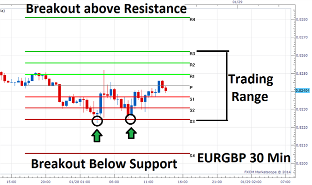 The_Definitive_Guide_to_Scalping_Part4_body_Picture_2.png, The Definitive Guide to Scalping, Part4: Support & Resistance