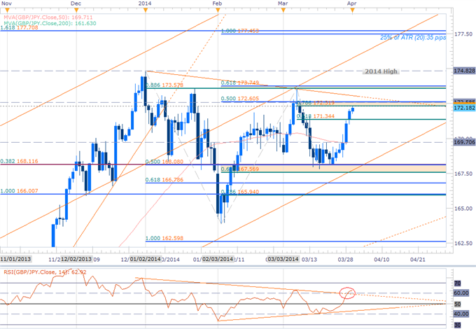 Forex-GBPJPY-Long-Scalps-Favored-into-April-Opening-Range--172.60-in-Focus_body_GBPJPY_DAILY.png, GBPJPY Long Scalps Favored into April Opening Range-...