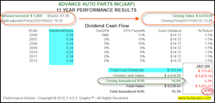 Advance Auto Parts Inc: Fundamental Stock Research Analysis image AAP2