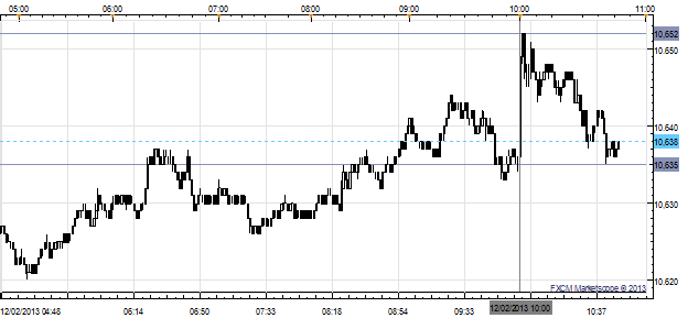 Improved_November_US_ISM_Manufacturing_Lifts_USDJPY_to_103.00_body_x0000_i1027.png, Improved November US ISM Manufacturing Lifts USD/JPY to ¥103.00