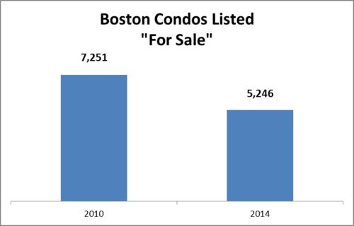 Bates By the Numbers: Boston, There Are No Condos to Buy. Get Used to It.