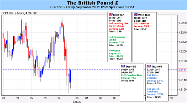 British_Pound_Outlook_Muddled_by_Fitch_Warning_Mediocre_Data_Due_body_Picture_5.png, British Pound Outlook Muddled by Fitch Warning, Mediocre Data Due