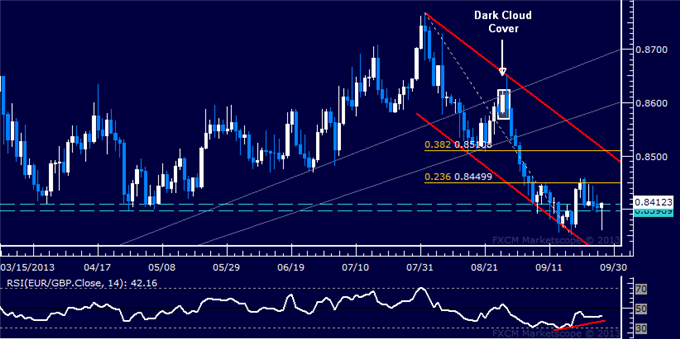 dailyclassics_eur-chf_1_body_Picture_8.png, Forex: EUR/GBP Technical Analysis – Support Holding at 0.84