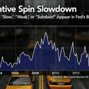 How Often Does the Fed Say `Slow,' `Weak,' `Subdued'?