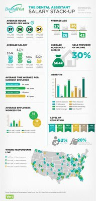 DentalPost Dental Assistant Salary Stack-Up Infographic