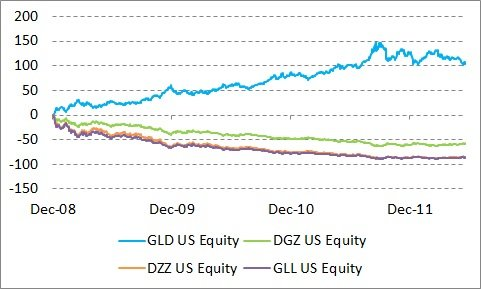 Long-Term Performance of GLD ' Inverse Funds