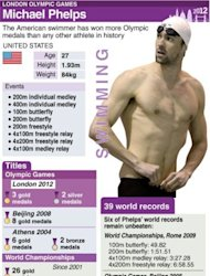 Profile of Michael Phelps. The American swimmer has won more Olympics medals than any other athlete in history