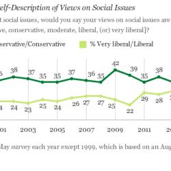 A Record Percentage Of Americans Now Say They're Social Liberals