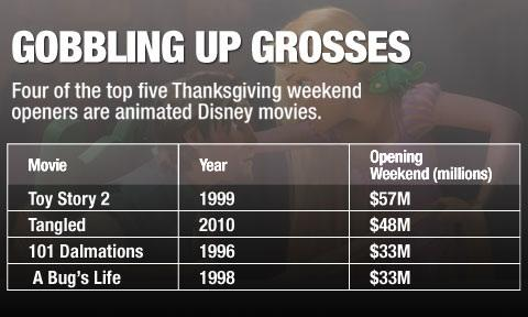 Why Disney Ceded Its Turkey Day Slot to 'Rise of the Guardians'
