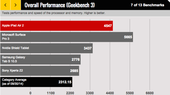 Benchmarks show the iPad Air 2 has only one rival in terms of overall performance