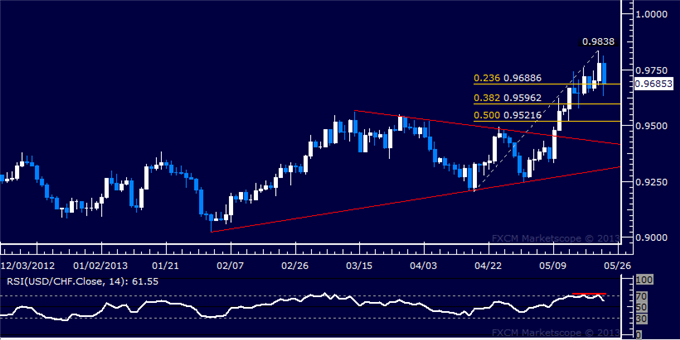 Forex_USDCHF_Technical_Analysis_05.23.2013_body_Picture_5.png, USD/CHF Technical Analysis 05.23.2013